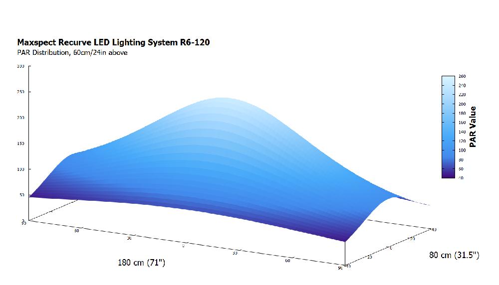 Recurve-PAR-Heatmap-R6-120.png